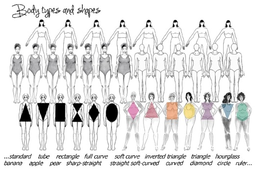 body-types-shapes